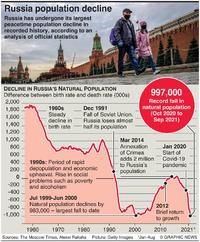 RUSSIA: Largest peacetime population decline infographic