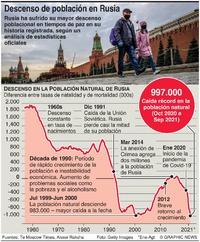 RUSIA: Mayor descenso poblacional en tiempos de paz infographic