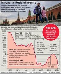 RUSLAND: Grootste bevolkingsafname in vredestijd infographic