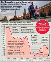 RÚSSIA: Maior declínio populacional em tempo de paz infographic