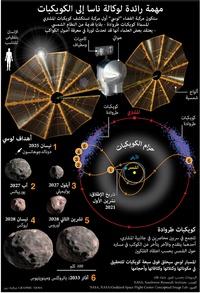 فضاء: مهمة رائدة لوكالة ناسا إلى الكويكبات infographic