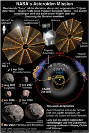 WELTRAUM: Lucy's Asteroiden Mission infographic