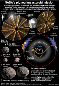 SPACE: Lucy asteroid mission infographic