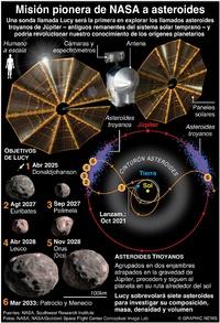 ESPACIO: Misión Lucy a asteroides de Júpiter infographic