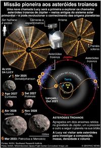ESPAÇO: Missão Lucy a asteróides infographic