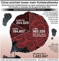 KLIMA: COP26 –China errichtet immer mehr Kohlekraftwerke infographic