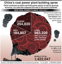 CLIMATE: COP26 –China's coal power plant building spree infographic