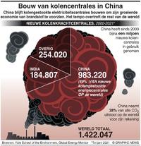 KLIMAAT: COP26 – Kolencentrales in China infographic