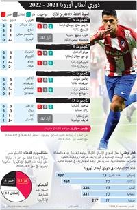 كرة قدم: دوري أبطال أوروبا 2021 - 2022 - الجولة الثالثة: الثلاثاء 19 تشرين الأول infographic