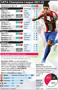 SOCCER: UEFA Champions League Day 3, Tuesday Oct 19 infographic
