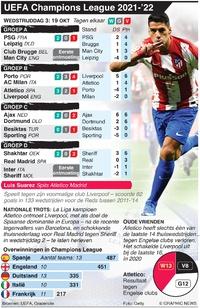VOETBAL: UEFA Champions League Dag 3, dinsdag 19 okt infographic