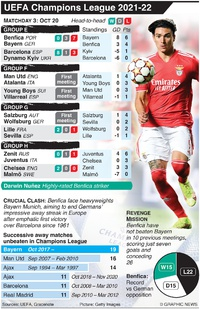 SOCCER: UEFA Champions League Day 3, Wednesday Oct 20 infographic