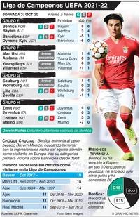 SOCCER: Liga de Campeones UEFA Jornada 3, Miércoles 20 de  octubre  infographic