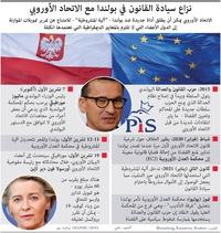 سياسة: نزاع سيادة القانون في بولندا مع الاتحاد الأوروبي infographic