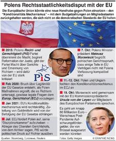 POLITIK: Polen-EU Streit infographic