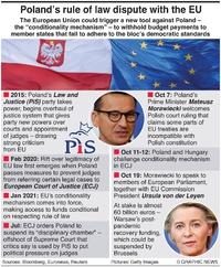 POLITICS: Poland-EU clash infographic