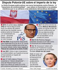 POLÍTICA: Enfrentamiento Polonia-UE infographic