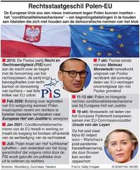 EU: Conflict Polen-EU over rechtsstaat infographic