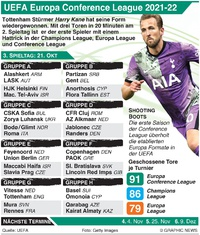 FUSSBALL: UEFA Europa Conference League 3. Tag, Donnerstag 21. Okt infographic