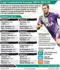 SOCCER: Liga Conferencia Europa de UEFA, Jornada 3, Jueves Oct 21 de octubre infographic