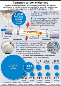 COP26: Cement carbon cost infographic