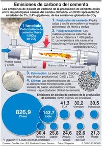 COP26: Costo de carbono del cemento infographic