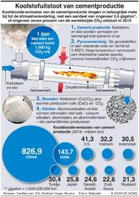 KLIMAAT: Koolstofuitstoot cementproductie infographic