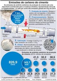 COP26: Emissões de carbono do cimento infographic
