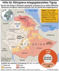 ÄTHIOPIEN: Tigray Konflikt eskaliert infographic
