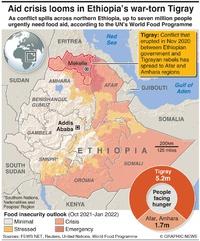 ETHIOPIA: Tigray conflict escalates infographic