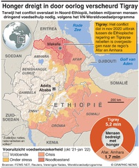 ETHIOPIË: Escalatie conflict Tigray infographic