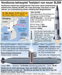 NORDKOREA: Teststart einer Mini-SLBM infographic