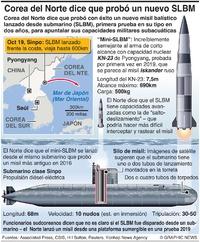 COREA DEL NORTE: Lanzamiento de prueba de minimisil SLBM infographic