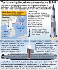 NOORD-KOREA: Testlancering van mini-SLBM infographic