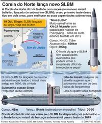 COREIA DO NORTE: Lançamento de teste de mini-SLBM infographic