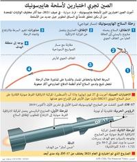 الصين: الصين تجري اختبارين لأسلحة هايبرسونيك infographic