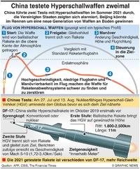 CHINA: Hyperschall Raketentests infographic