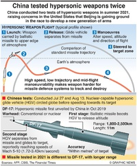 CHINA: Hypersonic missile tests infographic