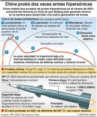 CHINA: Pruebas de misiles hipersónicos infographic