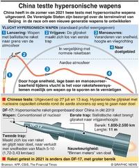 CHINA: Tests met hypersonische raket infographic