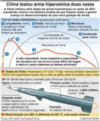 CHINA: Testes de mísseis hipersónicos infographic