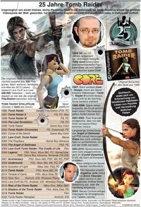 GAMING: Tomb Raider 25 Jahre infographic
