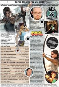 JOGOS DE VÍDEO: Tomb Raider faz 25 anos infographic