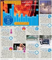 COP26: أحداث طقس متطرفة في 2021 infographic