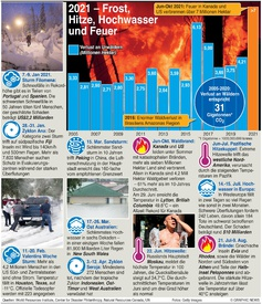 COP26: Extremes Wetter 2021 infographic