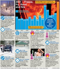 COP26: Extreme weather 2021 infographic