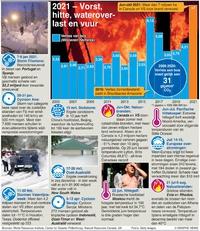 COP26: Extreem weer 2021 infographic