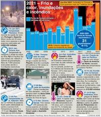 COP26: Fenómenos climáticos extremos em 2021 infographic
