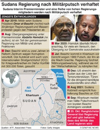 POLITIK: Putsch im Sudan infographic
