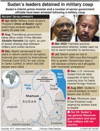 POLITICS: Sudan coup reports infographic